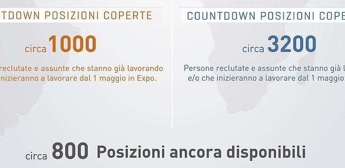 Posizioni coperte e aperte ad Expo 2015 - dati Manpower