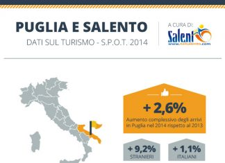 Puglia dati