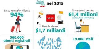 CWT, i numeri del new business nel 2015
