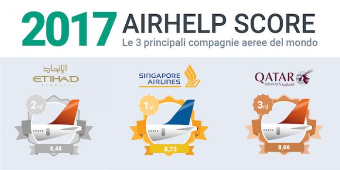 Airhelp Score